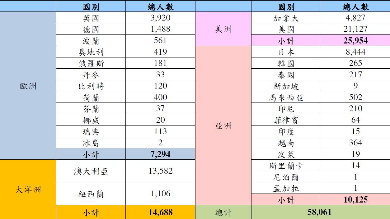 2017年105年度世界各主要國家之台灣留學生人數統計表