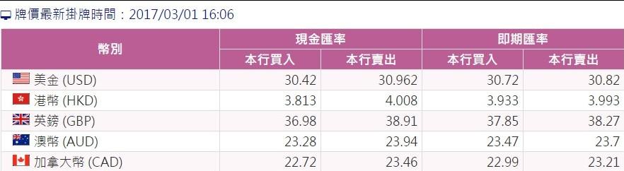 台灣銀行即期牌告匯率2017年3月1日下午四點