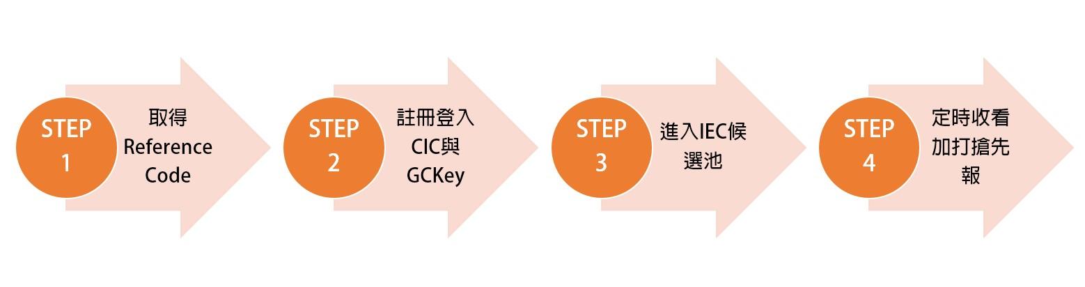 加打教學 IEC Hello Study 楓禾留遊學
