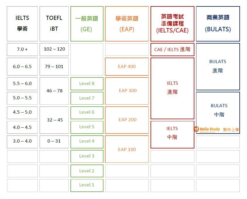 英語等級對照表